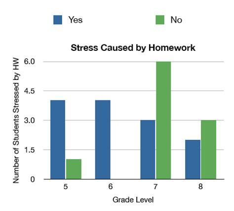 Essay on is homework harmful or helpful